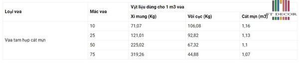 Cấp Phối Vật Liệu Cho 1m3 Vữa Tam Hợp Cát Mịn