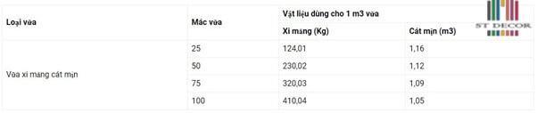 Cấp Phối Vật Lệu Cho 1m3 Vữa Xi Măng Cát Mịn