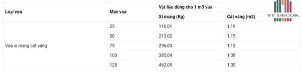Cấp Phối Vật Liệu Cho 1m3 Vữa Xi Măng Cát Vàng